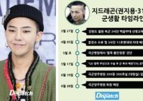 G-Dragon gây tranh cãi vì nhận được biệt đãi vượt cấp khi nhập ngũ: Nằm viện tới 20 ngày, ở hẳn phòng bệnh của Đại tá