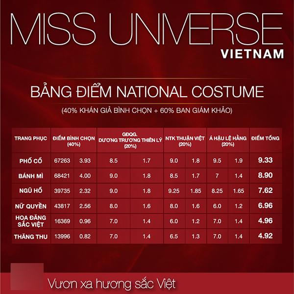 Hoa hậu H'Hen Niê,  Miss Universe 2018,  trang phục dân tộc