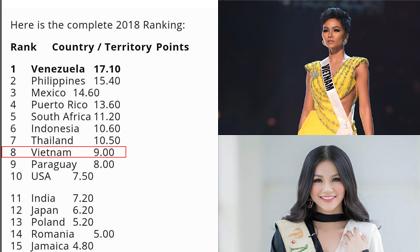 H'hen Niê, Mì Gói, hoa hậu hoàn vũ,Miss Universe 2018