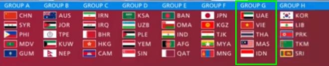 Choáng váng kết quả ĐT Việt Nam vòng loại World Cup 2022: Đại chiến Đông Nam Á, so tài UAE - 1