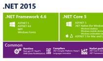 Microsoft công khai mã nguồn thư viện lập trình .NET