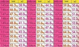 Bảng chiều cao cân nặng tương ứng cho cả nam và nữ 'chuẩn không cần chỉnh'