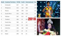 Việt Nam chính thức leo lên Top 5 cường quốc sắc đẹp 2018