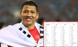 ĐT Việt Nam lọt top từ khóa hot nhất mạng xã hội Hàn Quốc sau chiến thắng nghẹt thở trước Thái Lan