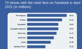 'Điểm mặt chỉ tên' Facebook qua những con số