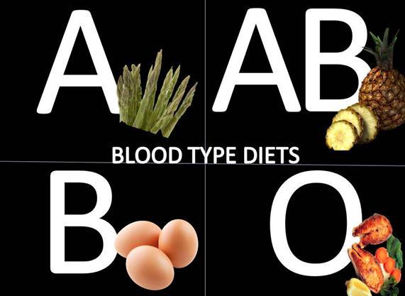 chế độ ăn uống theo nhóm máu, chế độ ăn uống, nhóm máu, chế độ ăn uống khoa học, ăn uống theo nhóm máu