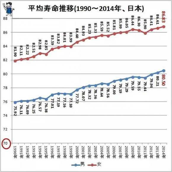 Người Nhật sống thọ, Bí quyết sống lâu của người Nhật, Thực phẩm tốt cho sức khỏe