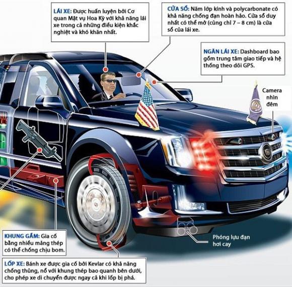 Xe Quái Thú, Xe của tổng thống Donald Trump, The Beast 2.0