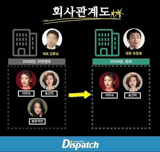 Jang Ja Yeon,sao Hàn,lật lại vụ án lạm dụng tình dục của Jang Ja Yeon,Lee Mi Sook