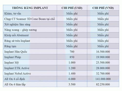 Nha Khoa Đông Nam, Trồng răng sứ, Cấy ghép Implant