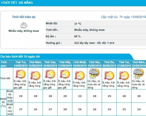 Nắng nóng gay gắt, Thời tiết miền Bắc, Dự báo thời tiết
