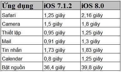 Vì sao bạn không nên cài iOS 8 cho iPhone cưng của mình?