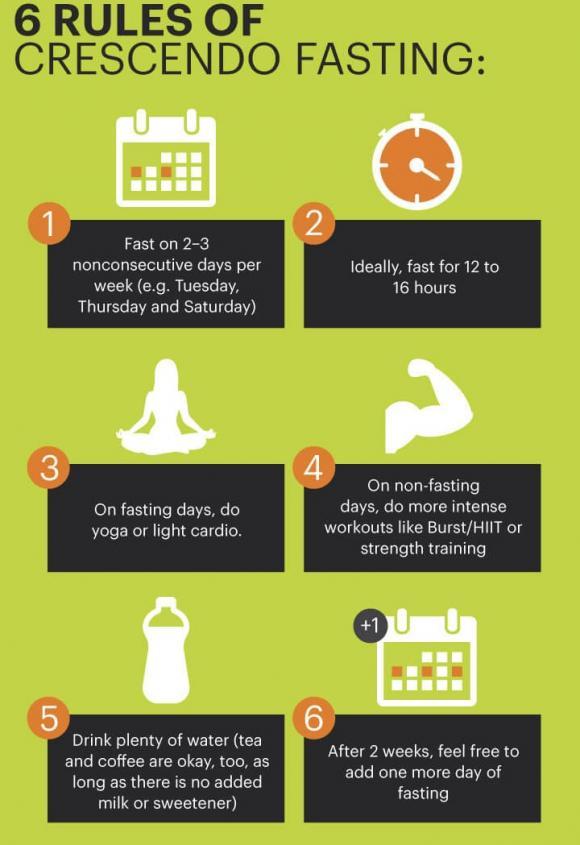Nếu muốn nhịn ăn để giảm cân, hãy nhịn theo cách này để không hại sức khỏe